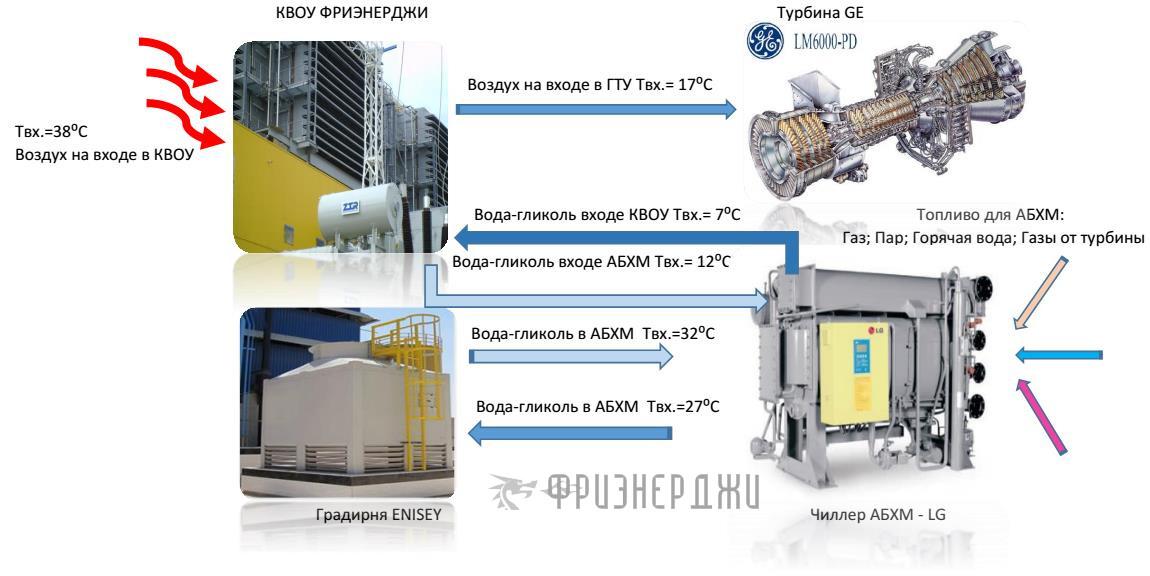 Теплообменники для гту Пластинчатый теплообменник ЭТРА ЭТ-041с Балаково